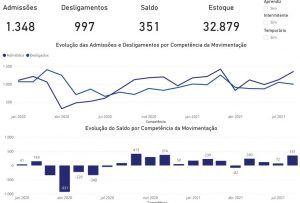 Teresópolis registra em agosto o melhor saldo de empregos no ano